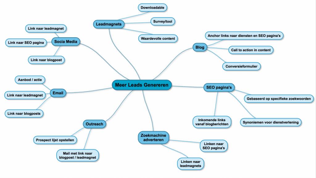 mindmap-online-leads